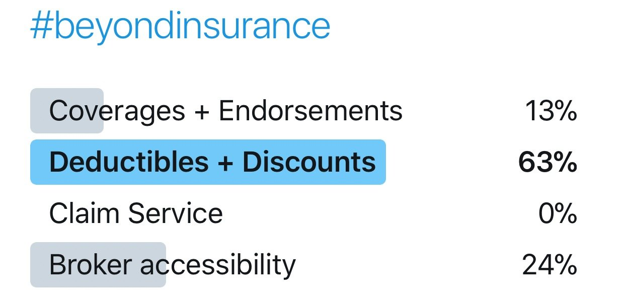 insurance deductibles and discount graph